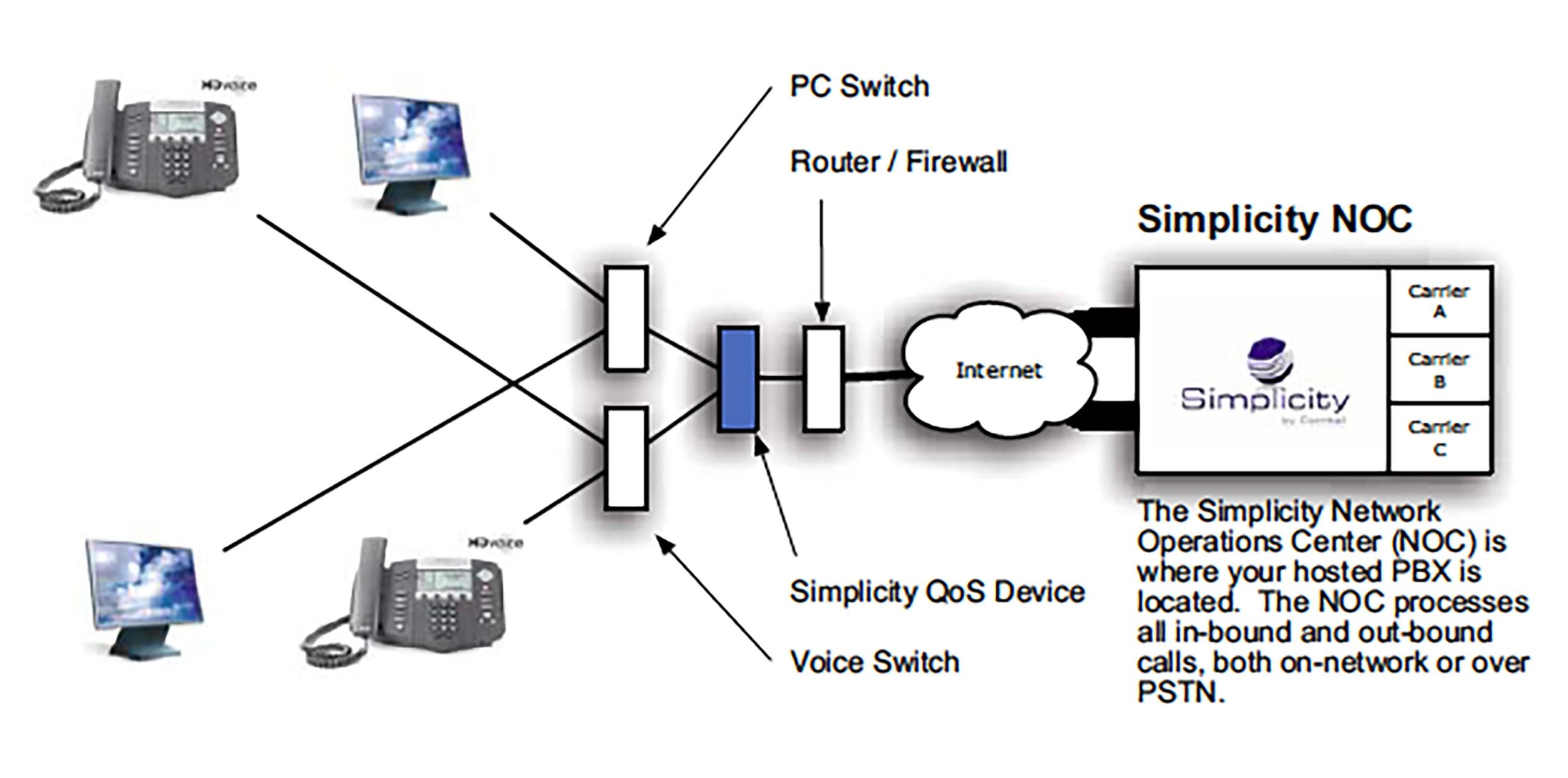 VoIP installation