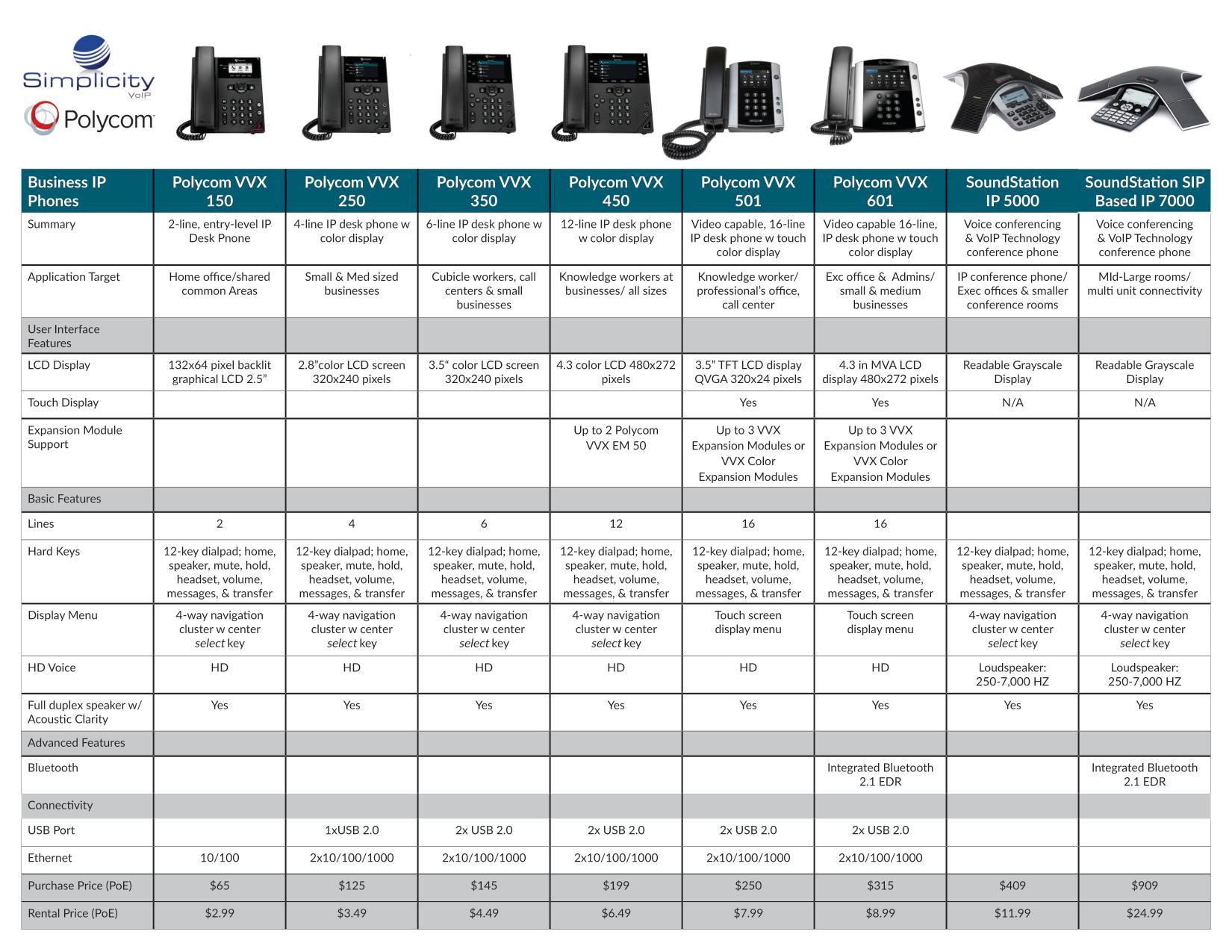 Polycom Phone Comparison 10-7-2019-larger