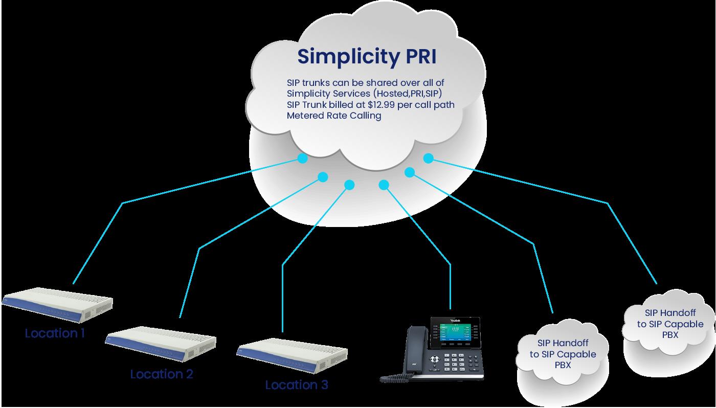 Simplicity SIP_PRI - 2021